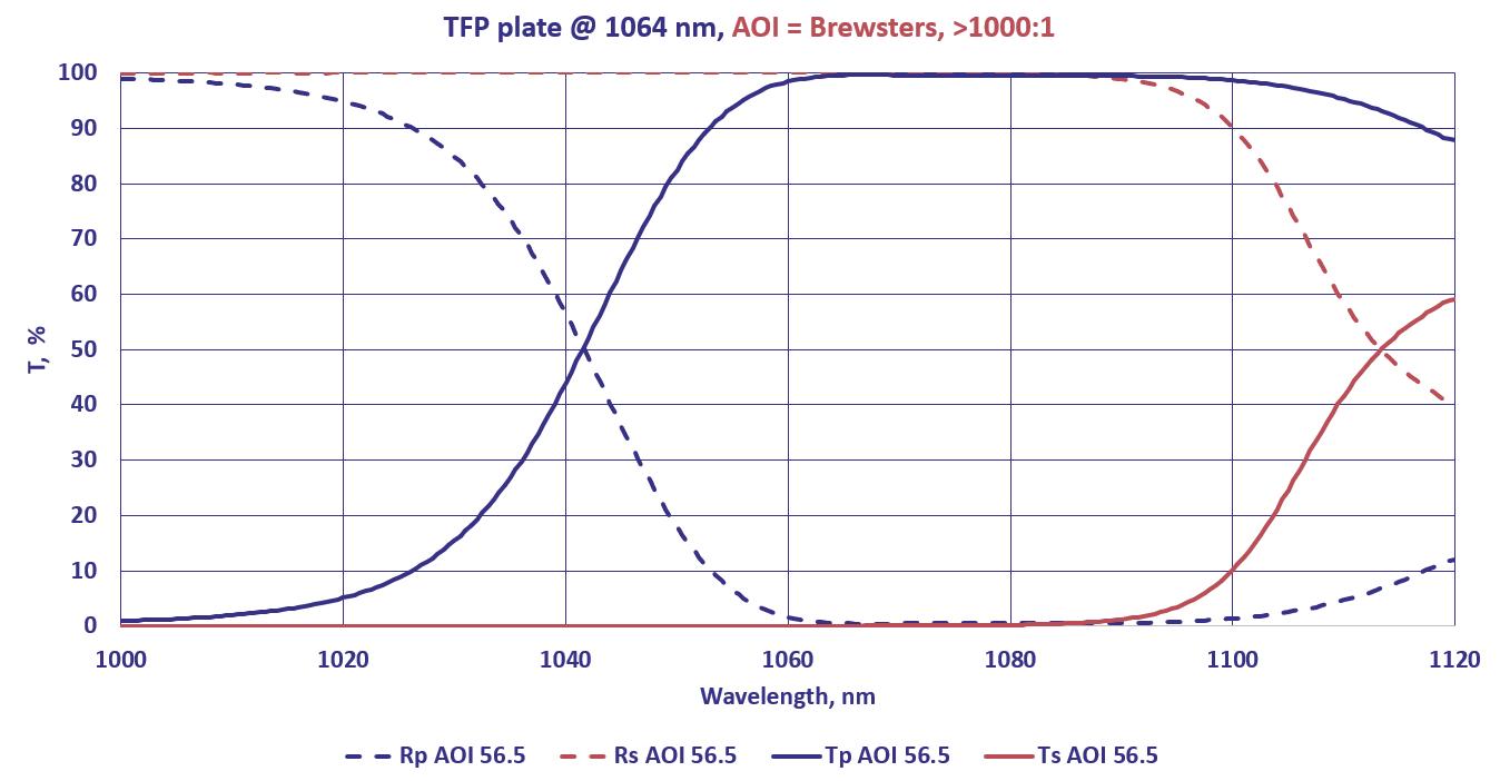 TFP example